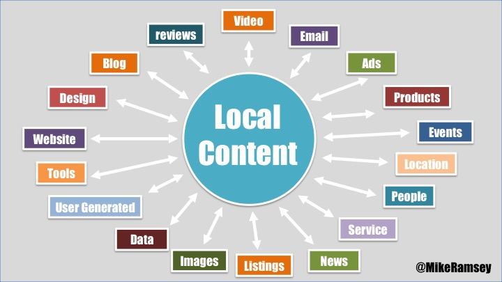 local content ecosystem