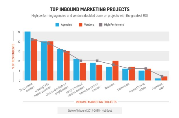 top inbound marketing projects