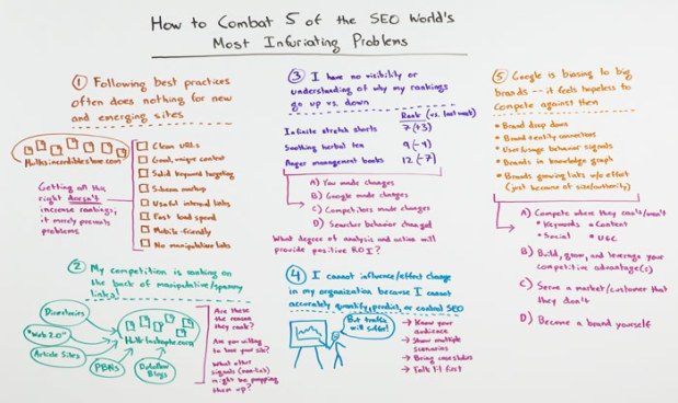 How to Combat 5 of the SEO World's Most Infuriating Problems Whiteboard