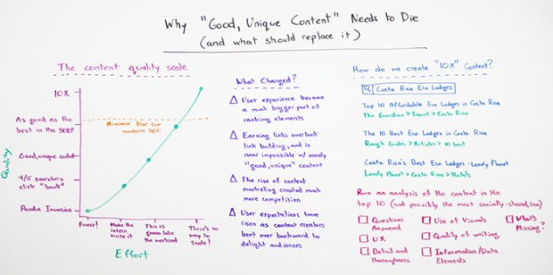 """Whiteboard for """"Why 'Good, Unique Content' Needs to Die (and what should replace it)"""""""