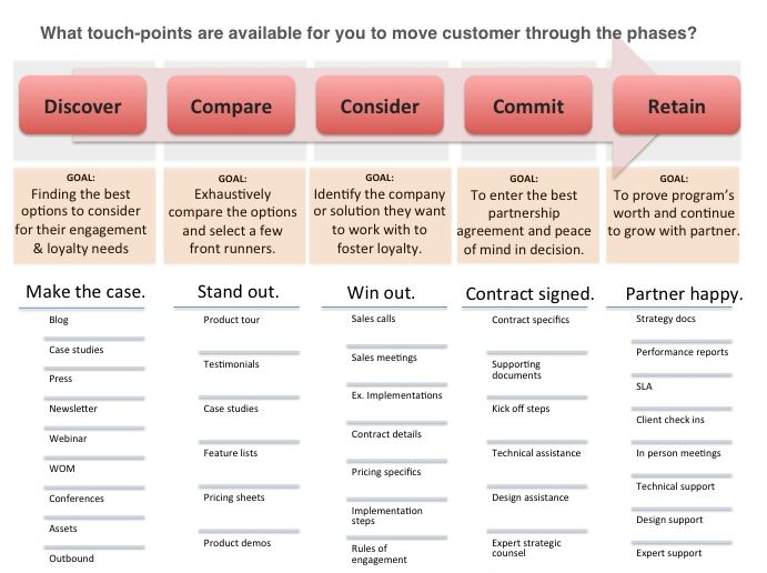 customer touchpoints chart