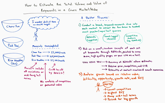 How to Estimate the Total Volume and Value of Keywords in a Given Market or Niche Whiteboard