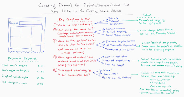 Creating Demand for Products, Services, or Ideas that Have Little to No Existing Search Volume Whiteboard