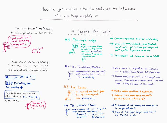 How to Get Content into the Hands of Influencers Who Can Help Amplify it Whiteboard