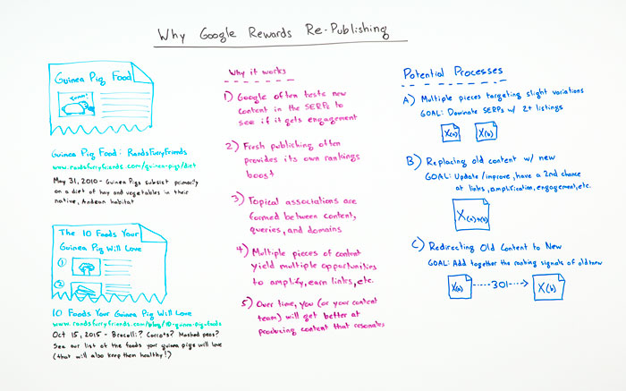 Why Google Rewards Re-Publishing