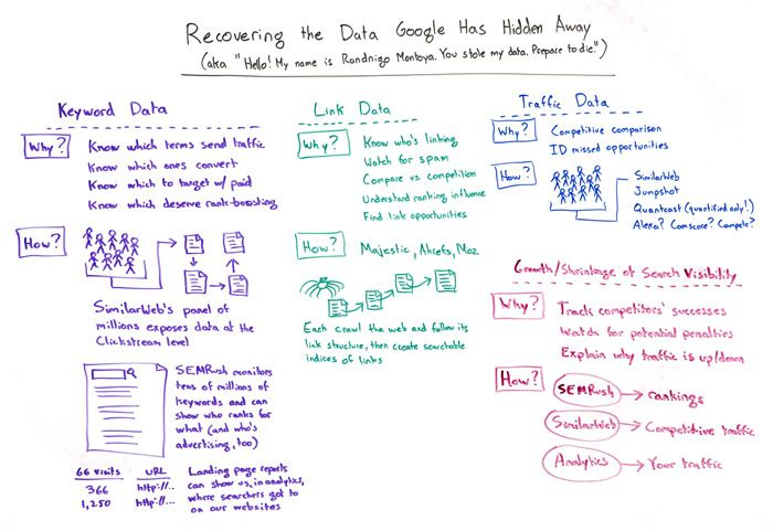 Recovering the Data Google Has Hidden Away Whiteboard