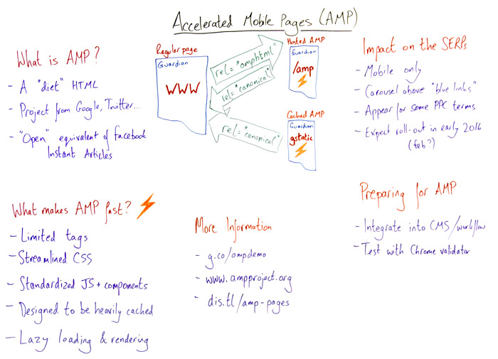 Accelerated Mobile Pages Whiteboard