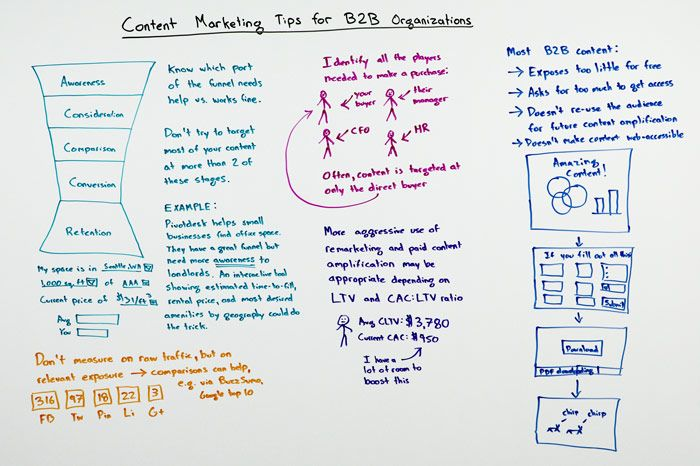 Content Marketing Tips for B2B Organizations Whiteboard
