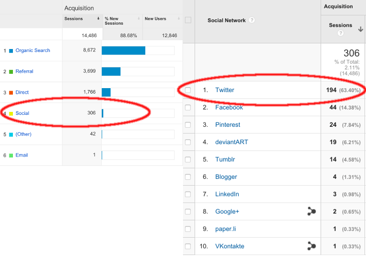 Google Analytics traffic from Social and Twitter