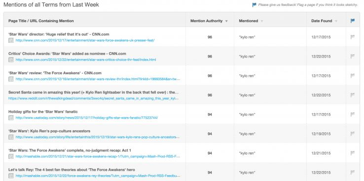 Fresh Web Explorer's mention authority