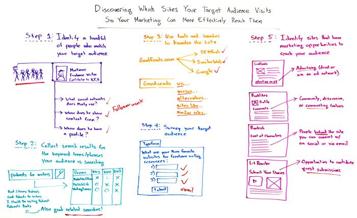 Discovering Which Sites Your Target Audience Visits Whiteboard