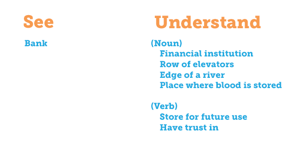 "Two columns, ""See"" and ""Understand."" Under ""See"" is listed the word ""bank."" Under ""Understand"" is listed the nouns ""financial institution, row of elevators, edge of a river, place where blood is stored,"" and the verbs ""store for future use, have trust in."""