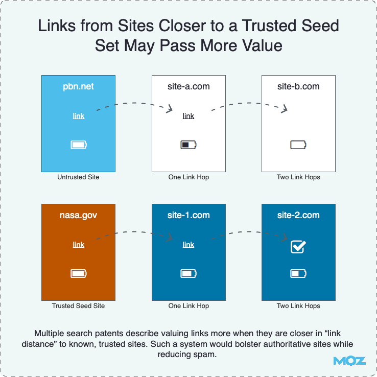 Links from Sites Closer to a Trusted Seed Set May Pass More Value