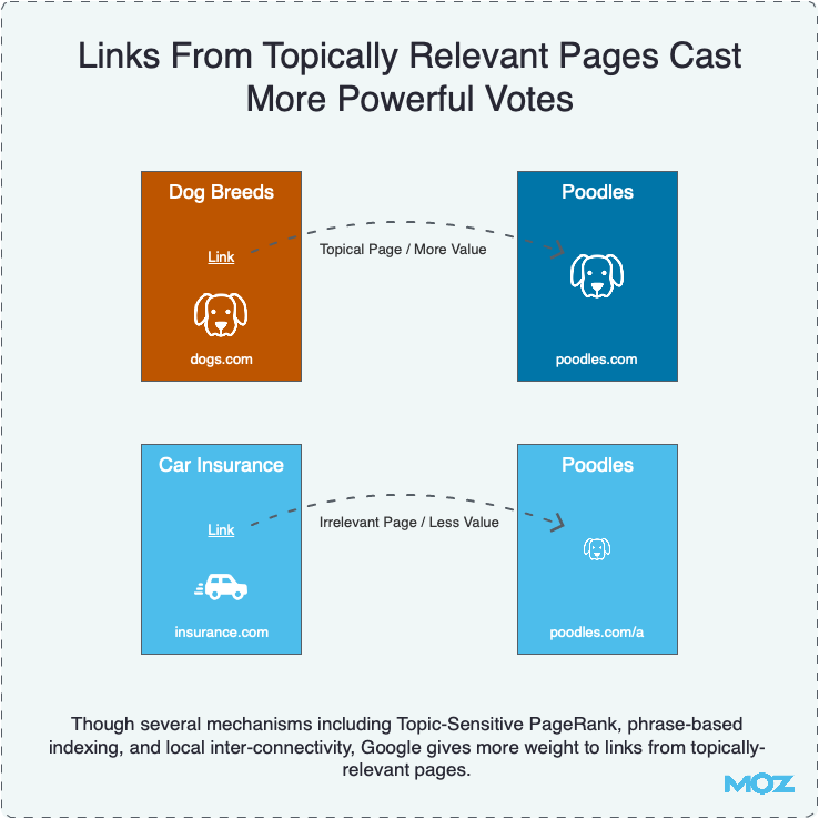 Links From Topically Relevant Pages Cast More Powerful Votes