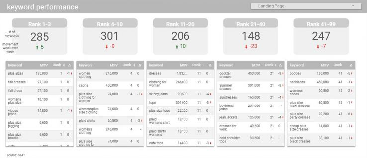 How to Automate Keyword Ranking with STAT and Google Data