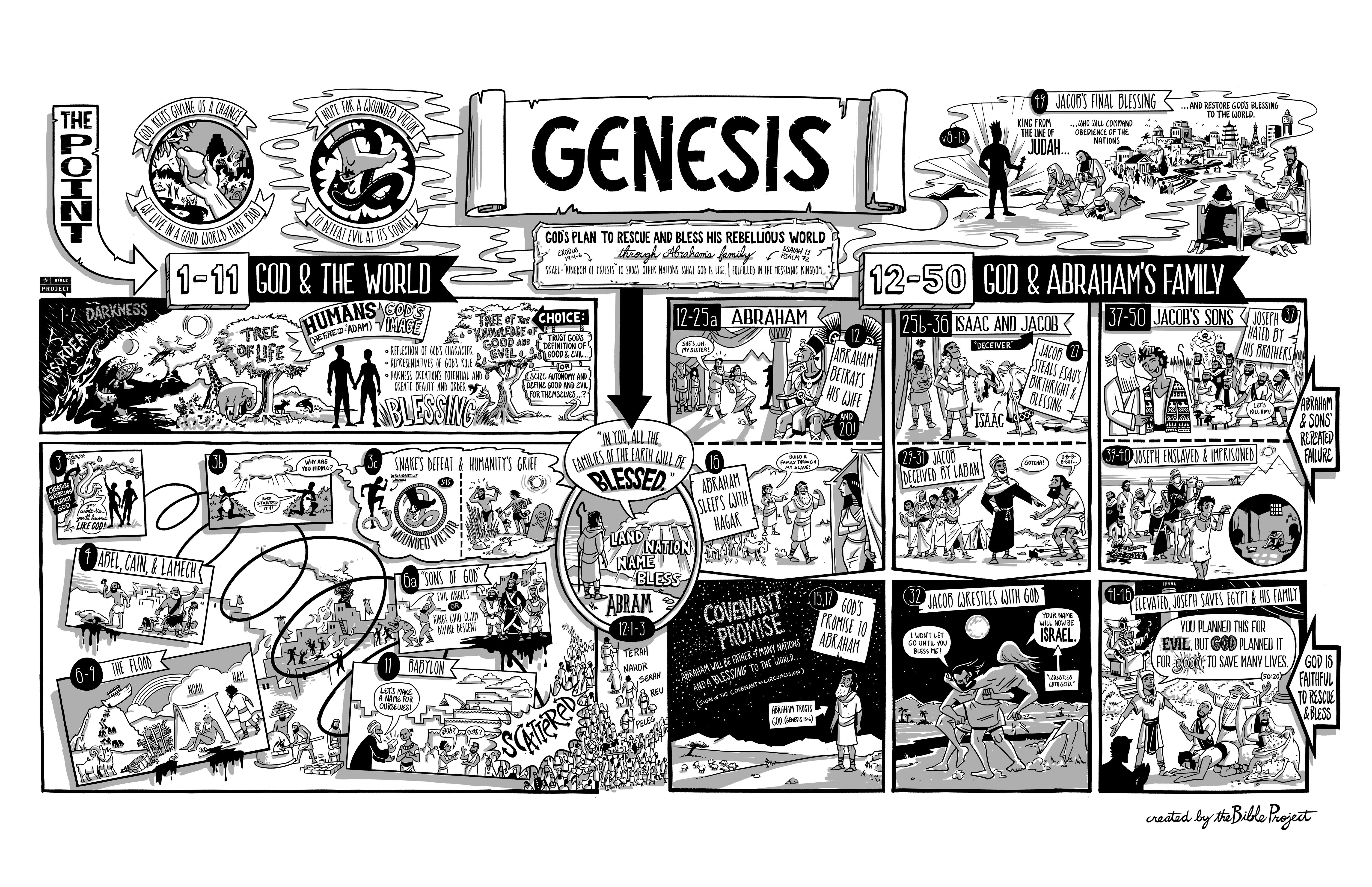 Read The Opening To The Book Of Genesis With Fresh Eyes