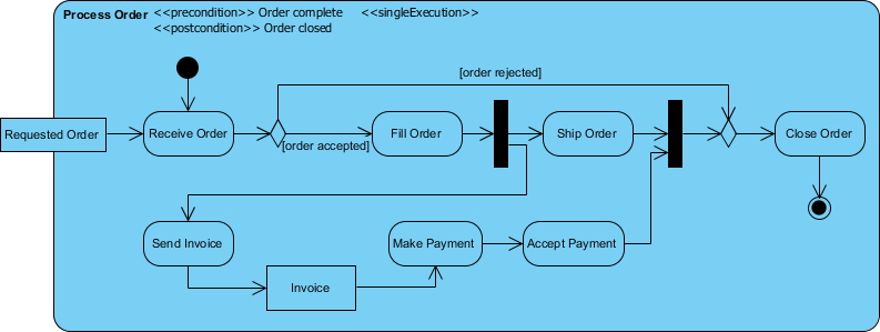Activity diagram example - Process Order