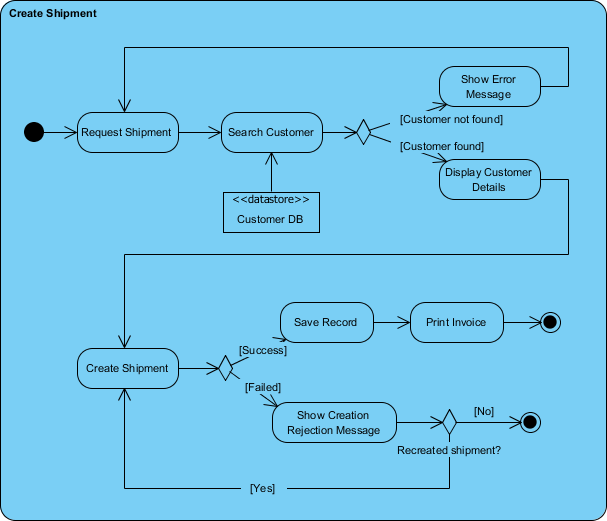 Activity diagram example - Create shipment