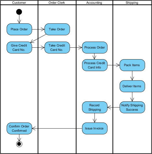 Activity diagram example - Process Order (Swimlane)