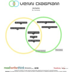 Using A Venn Diagram To Compare And Contrast Free Wiring Tool Review For Teachers Common Sense Education Completed Diagrams Are Saved The Camera Roll Can Be Printed Or Shared