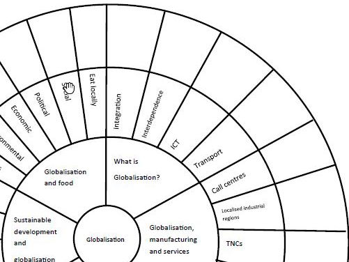 AQA GCSE Geography Globalisation Revision Wheel by