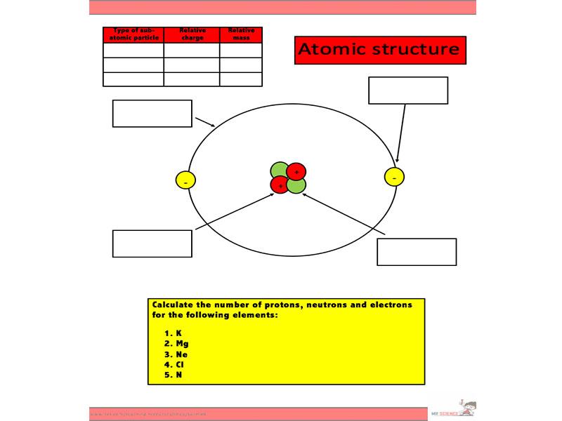 Atomic Structure Worksheet Ks3