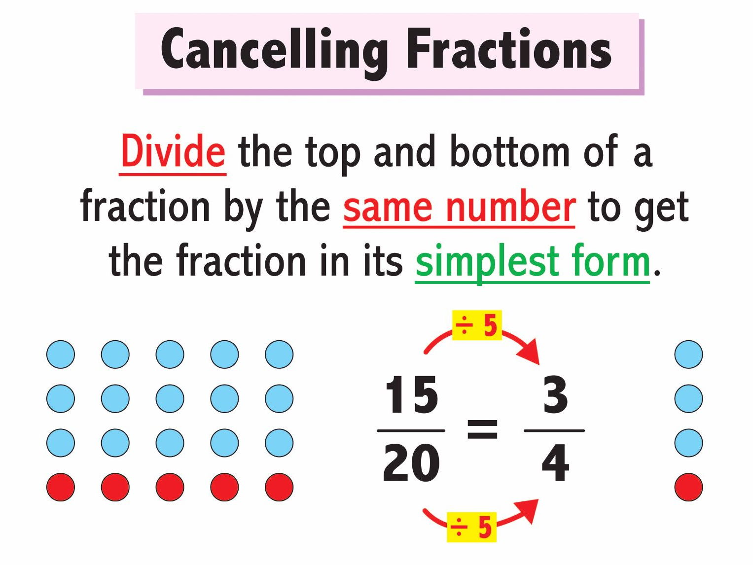 Fraction Posters By Skillsheets