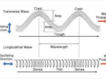 Waves Worksheet & A : Types of Waves, Resonance, Damping