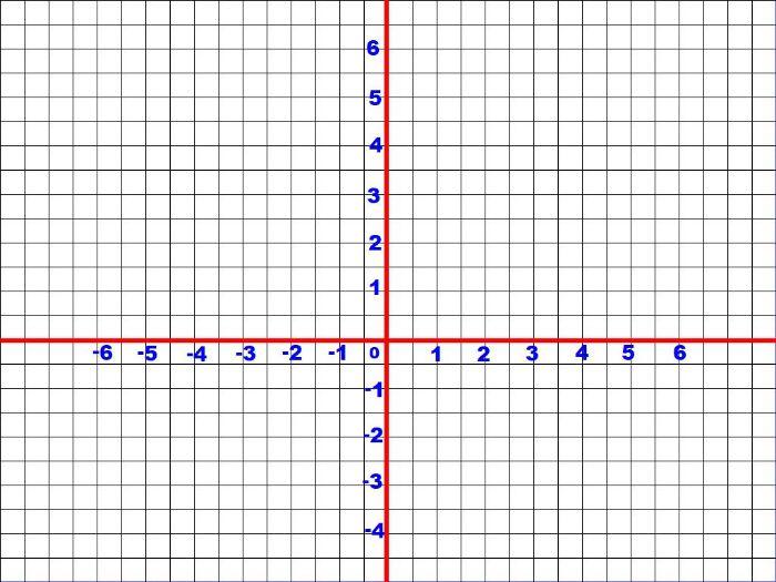 Four Quadrant Graph