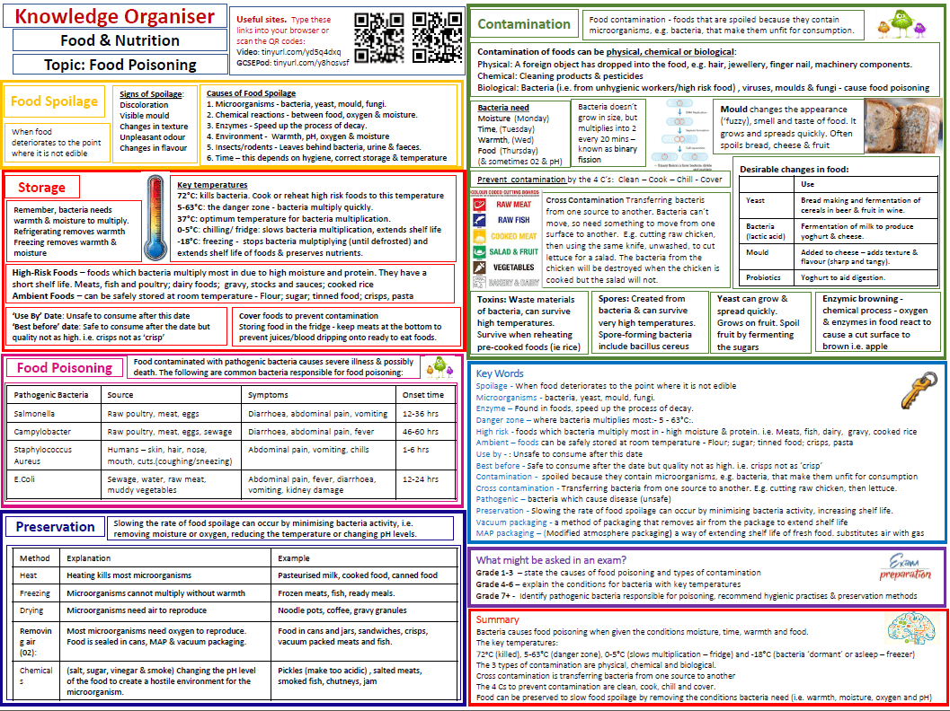 Knowledge Organiser Revision For Food Amp Nutrition Used As