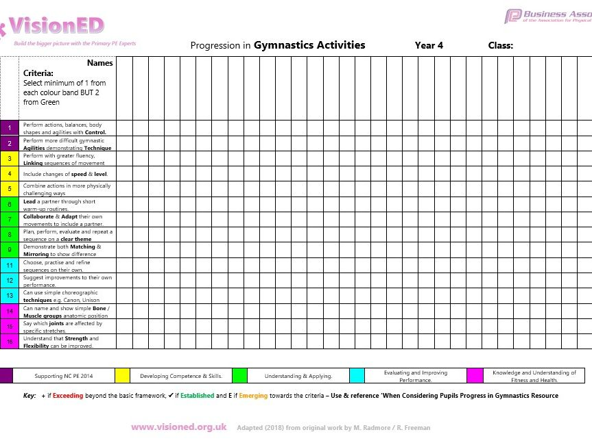 Primary Gymnastics Assessment Framework by VisionED