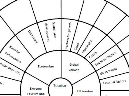 AQA GCSE Geography Human Revision Wheels by petehenstock