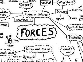 GCSE Physics Forces and Motion Mind Map by ncday