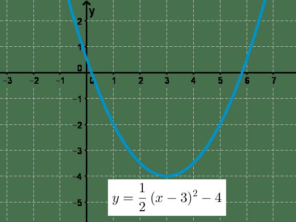 Secondary quadratics graphs resources