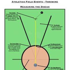High School Shot Put Diagram Kia Sorento Wiring Pe Dept - Athletics How To Measure Throwing Events (discus / Javelin Shot) By Robdav999 ...