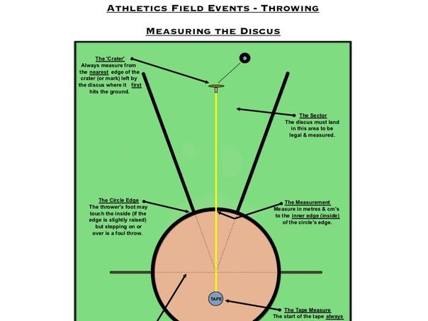 high school shot put diagram vw transporter wiring diagrams pe dept - athletics how to measure throwing events (discus / javelin shot) by robdav999 ...