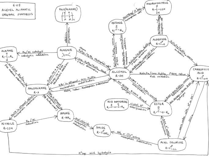 6.2.5 Organic Sythesis Mind Maps for A Level Chemistry OCR