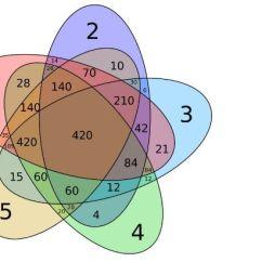 Venn Diagram Formula For 2 Sets Mitsubishi Lancer Wiring 1992 Dh2119's Maths Resources Shop - Teaching Tes