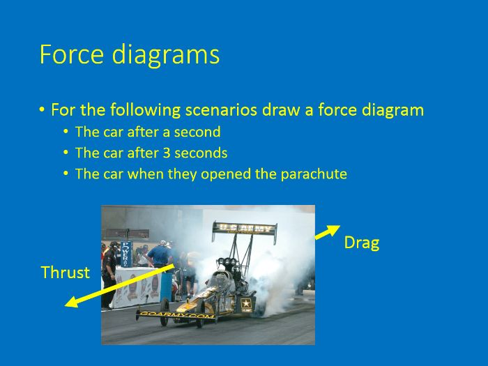 Drawing Force Diagrams