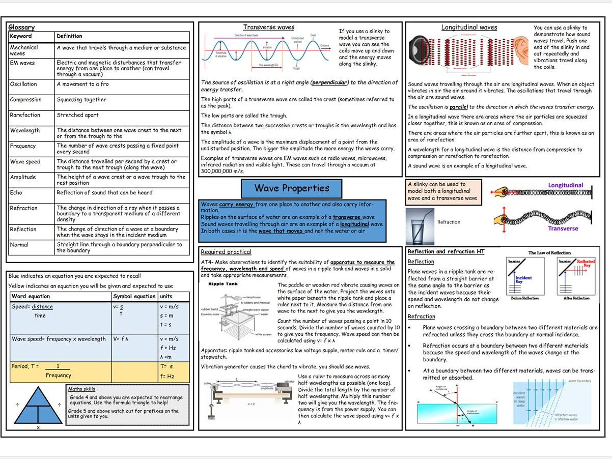 Gcse And Igcse Physics Revision Resources