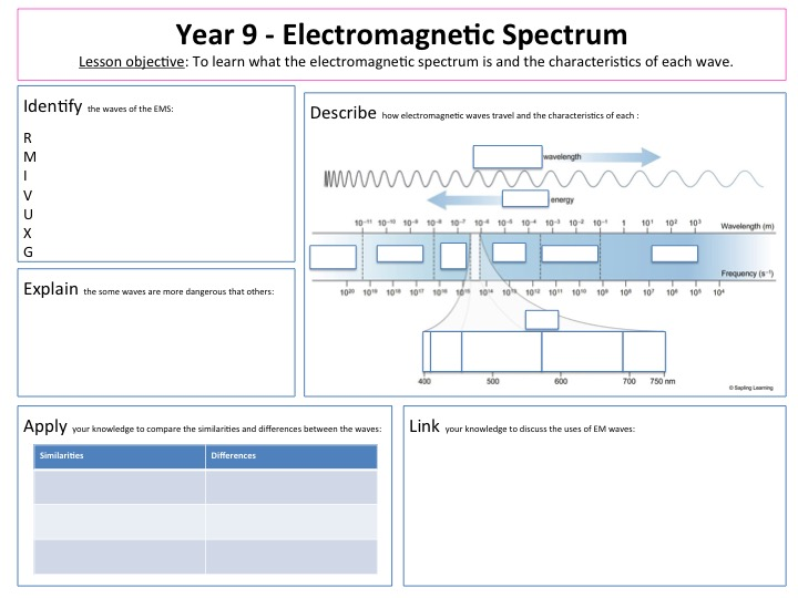 Electromagnetic Waves Worksheet Middle School