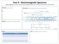 Electromagnetic Waves Worksheet Middle School