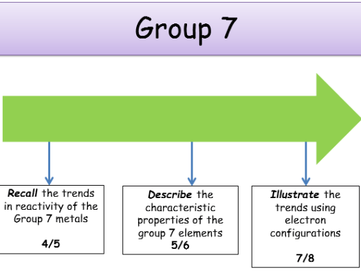 Periodic table group 7 elements similarities and trends periodic ks4 periodic table group 7 elements teacher powerpoint urtaz Image collections