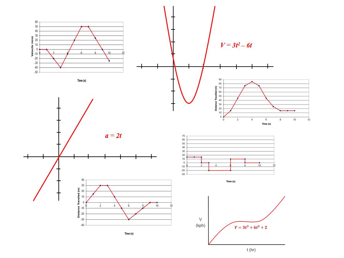 Motion Graphs Worksheet Bundle For Self Directed Learning