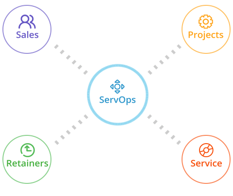1 cloud based service