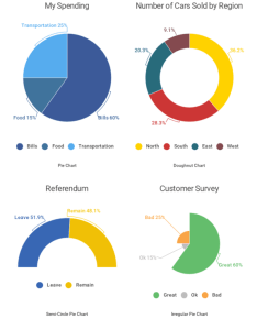 Pie chart example also how to choose the right for your data rh infogram