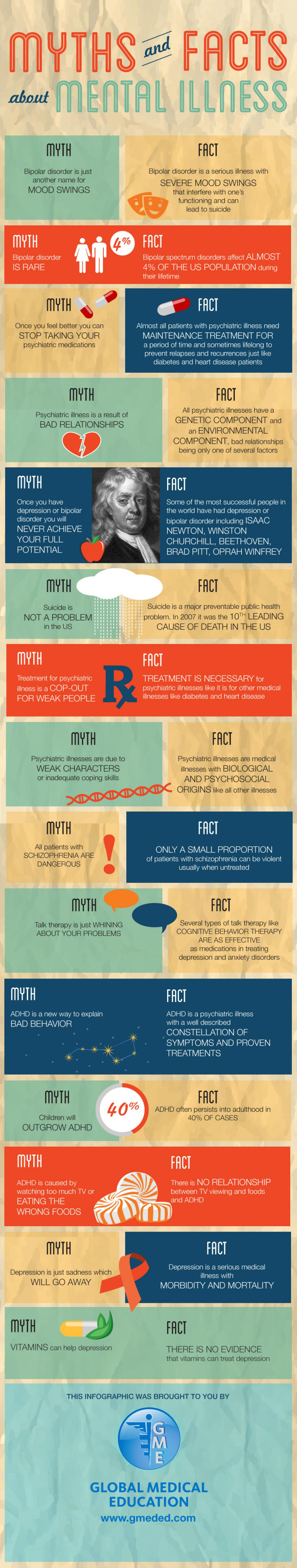 Myths and Facts About Mental Illness