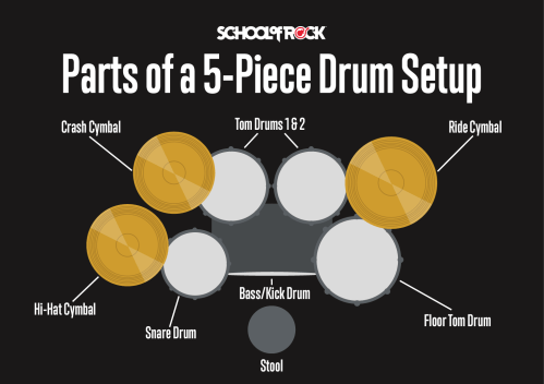 small resolution of drum kit setup diagram