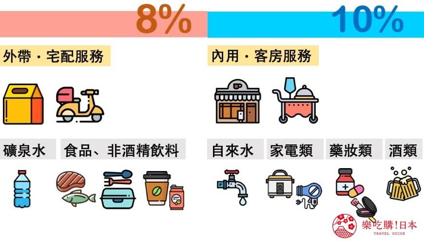日本2019年十月起消費稅漲到10%!部分商品不增稅,免稅攻略看這篇   樂吃購!日本
