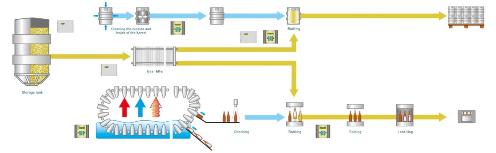 medium resolution of flow and thermal energy measurements in the beverage industry